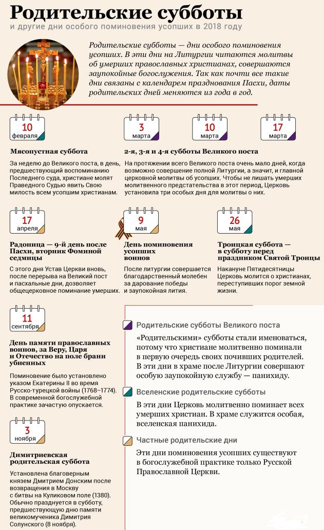Родительские субботы в 2018 году по православному календарю